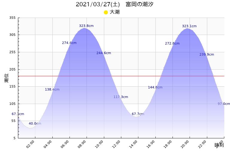 潮見 表 熊本 熊本県 熊本(熊本市西区) 潮汐情報(潮見表)