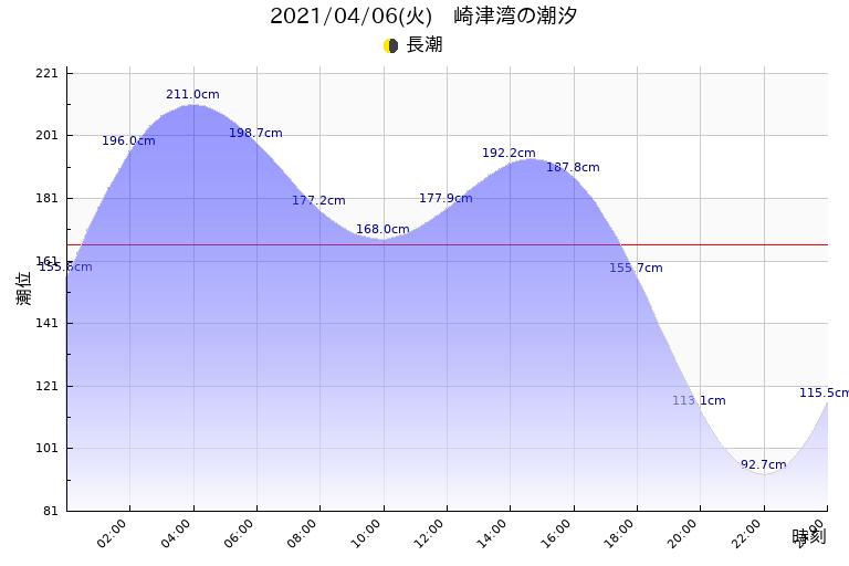 潮見 表 熊本 潮見表 熊本 – 日本の潮見表