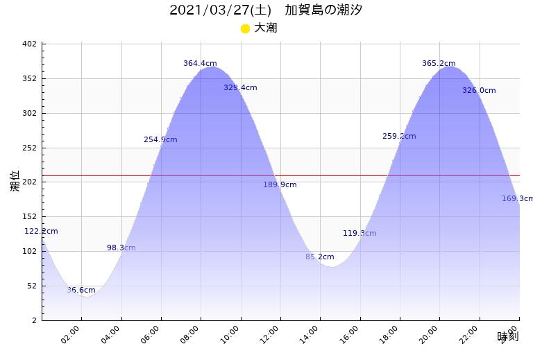 潮見 表 熊本 今日の熊本 潮見表(満潮・干潮)|Surf